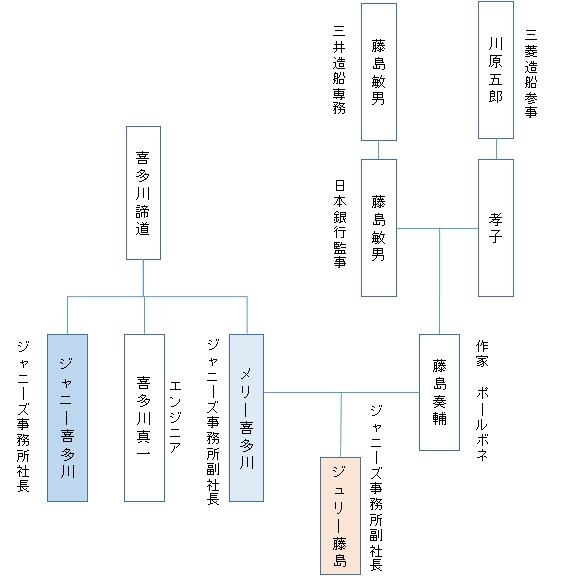 「ジャニー 喜多川 の 家 系図」の画像検索結果