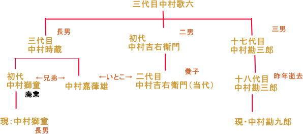 中村獅童 (2代目)の画像 p1_27